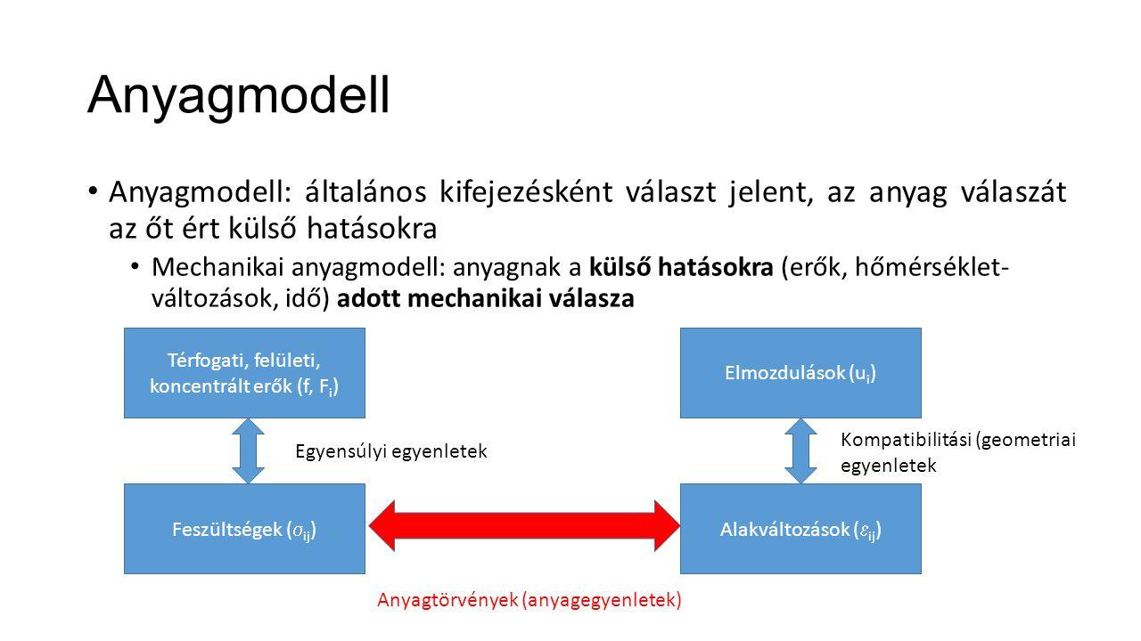 Térfogati, felületi, koncentrált erők (f, Fi)