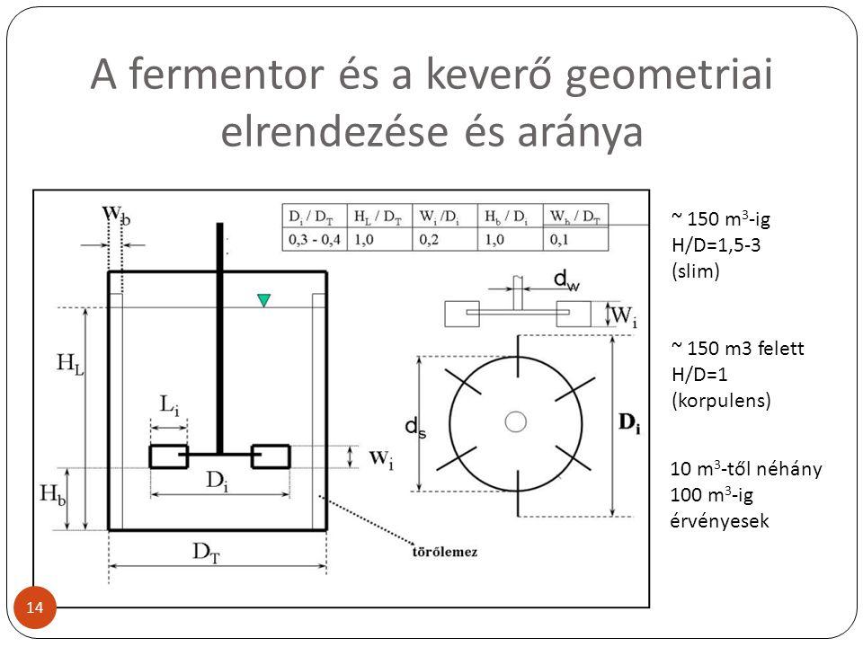 A fermentor és a keverő geometriai elrendezése és aránya