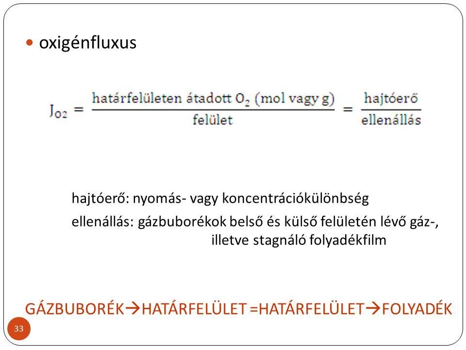 oxigénfluxus hajtóerő: nyomás- vagy koncentrációkülönbség