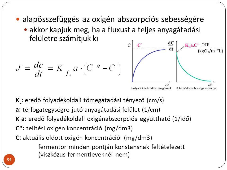 alapösszefüggés az oxigén abszorpciós sebességére