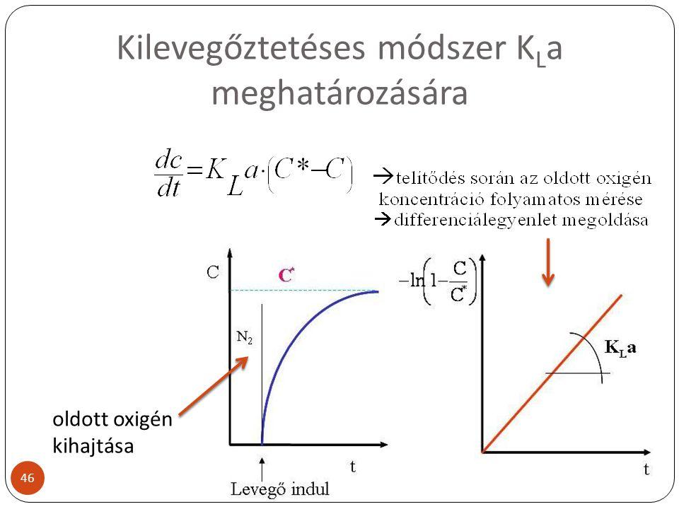 Kilevegőztetéses módszer KLa meghatározására