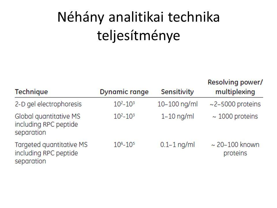 Néhány analitikai technika teljesítménye