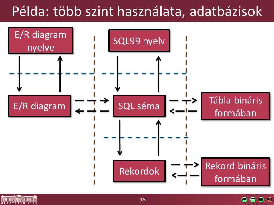 Példa: több szint használata, adatbázisok