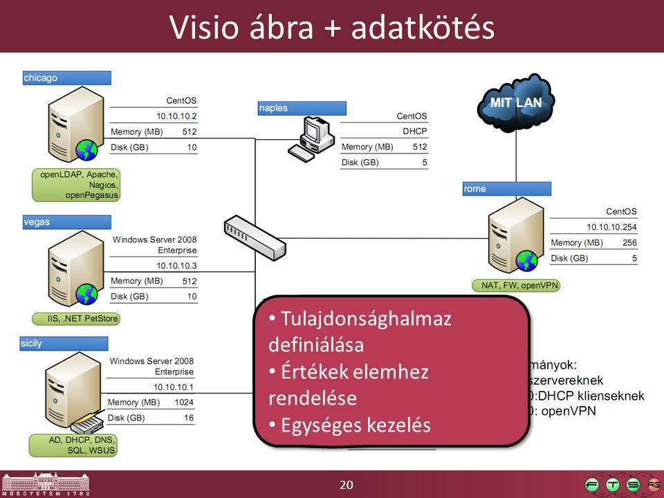 Visio ábra + adatkötés Tulajdonsághalmaz definiálása