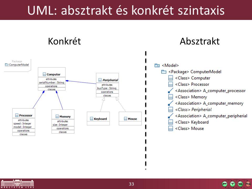 UML: absztrakt és konkrét szintaxis