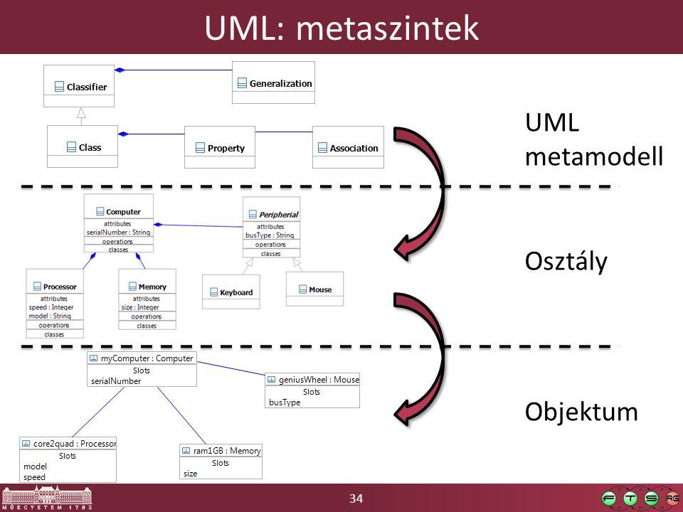 UML: metaszintek UML metamodell Osztály Objektum