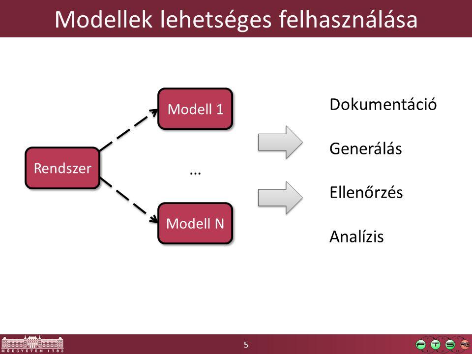 Modellek lehetséges felhasználása