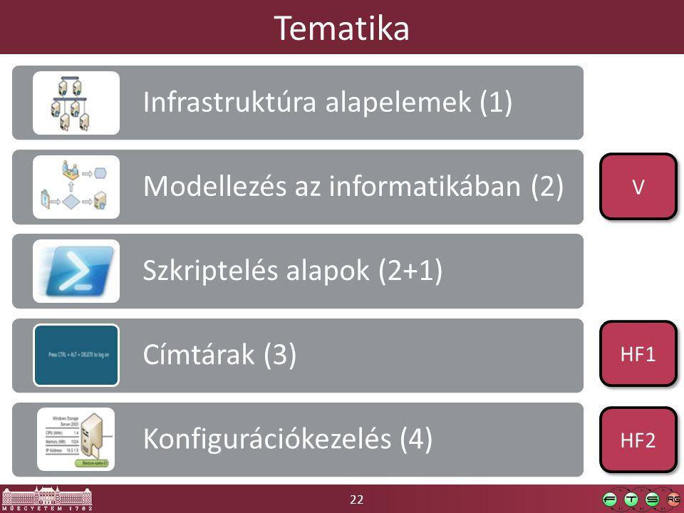 Tematika Infrastruktúra alapelemek (1)