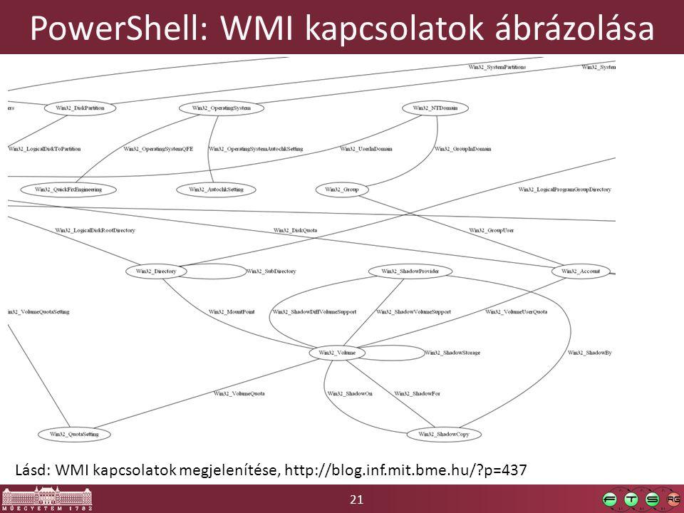 PowerShell: WMI kapcsolatok ábrázolása