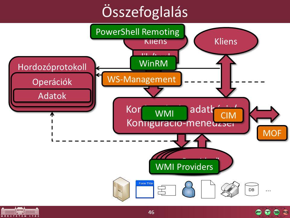 Összefoglalás Konfigurációs adatbázis/ Konfiguráció-menedzser