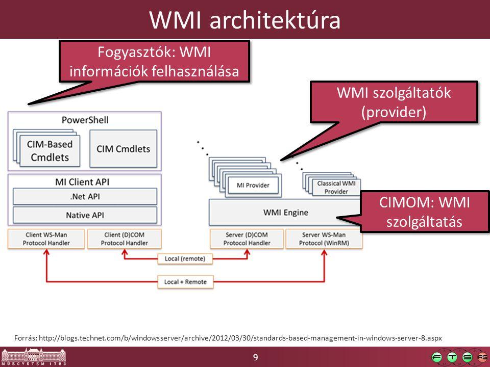 WMI architektúra Fogyasztók: WMI információk felhasználása