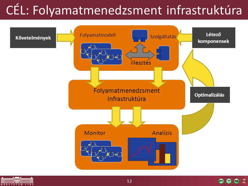 CÉL: Folyamatmenedzsment infrastruktúra
