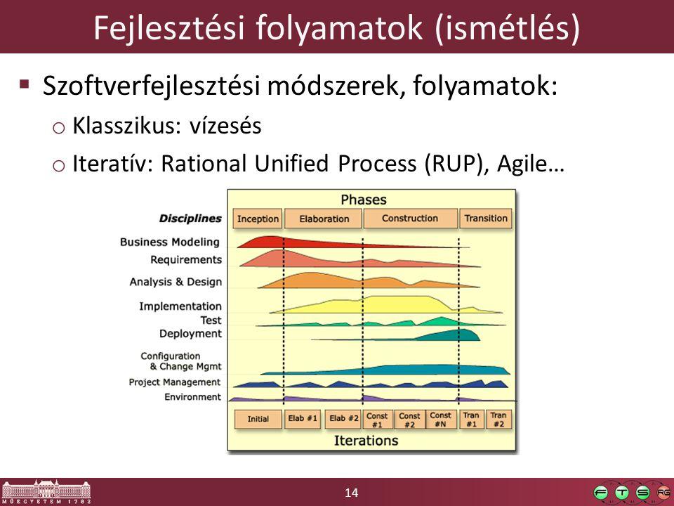 Fejlesztési folyamatok (ismétlés)