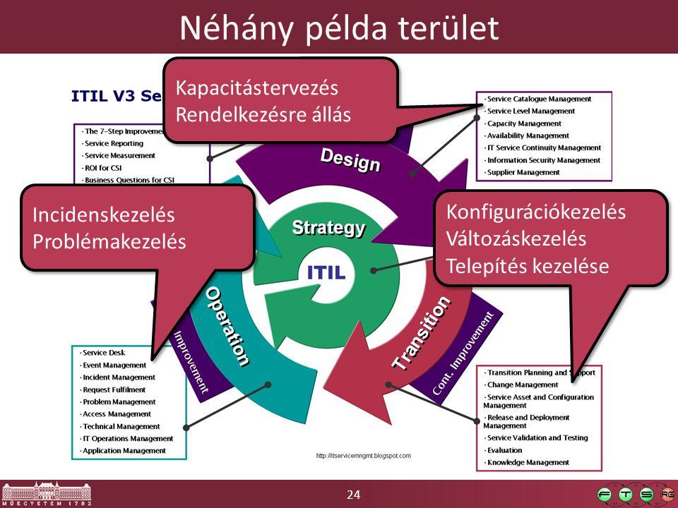 Néhány példa terület Kapacitástervezés Rendelkezésre állás