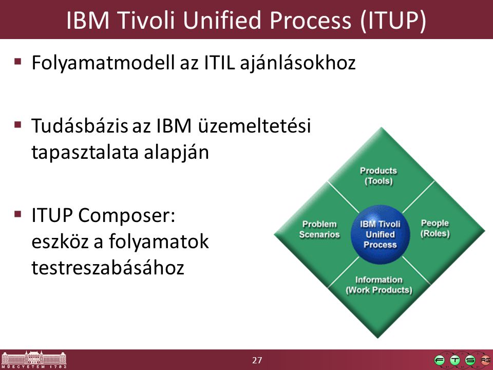 IBM Tivoli Unified Process (ITUP)