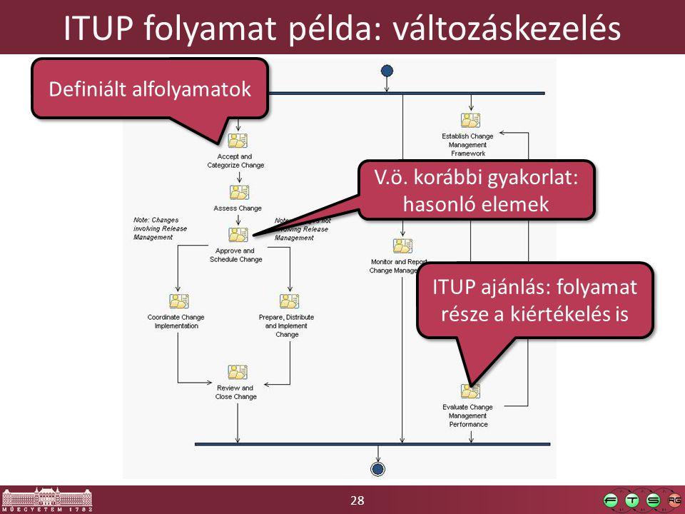 ITUP folyamat példa: változáskezelés