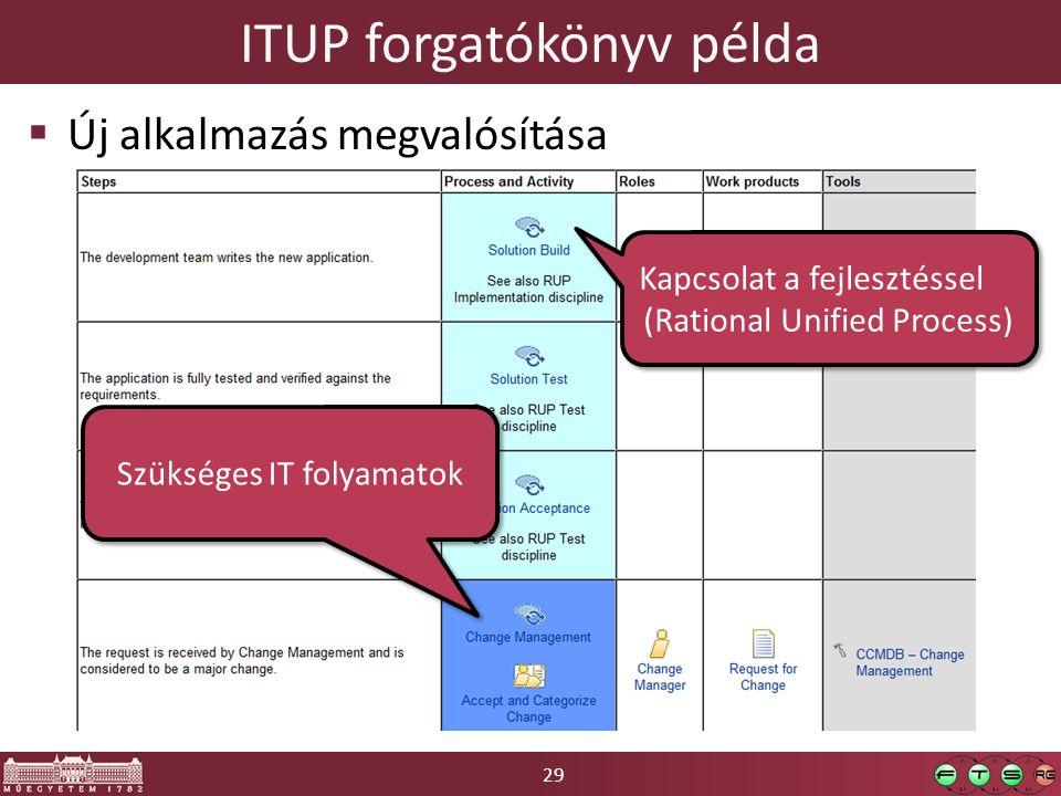 ITUP forgatókönyv példa