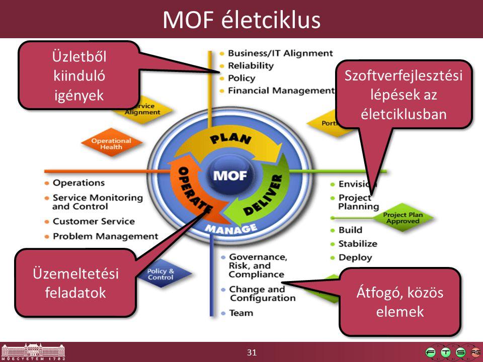 MOF életciklus Üzletből kiinduló igények