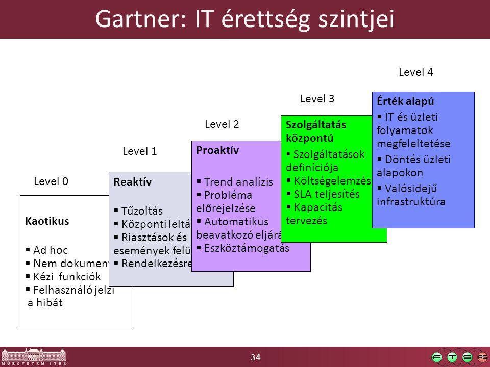 Gartner: IT érettség szintjei