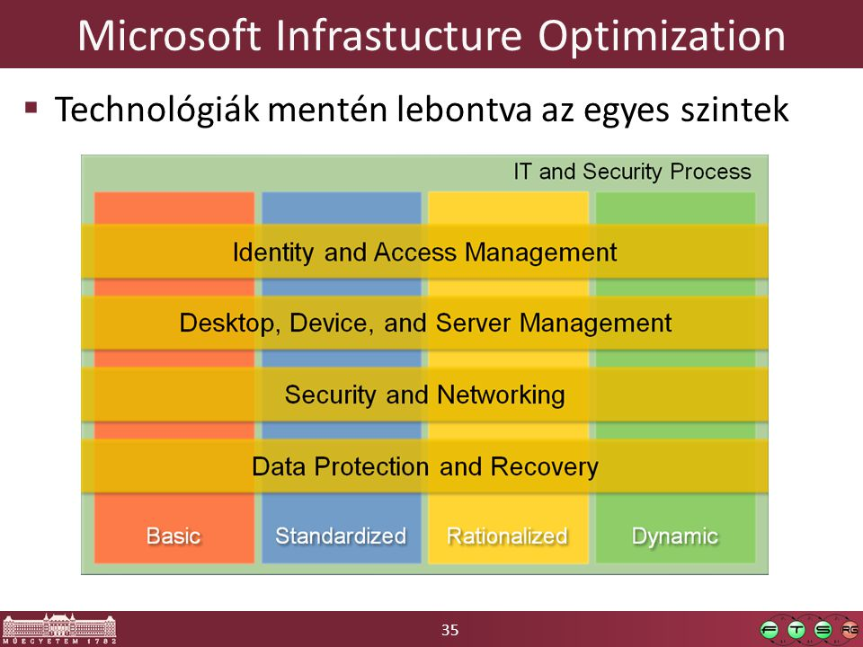 Microsoft Infrastucture Optimization