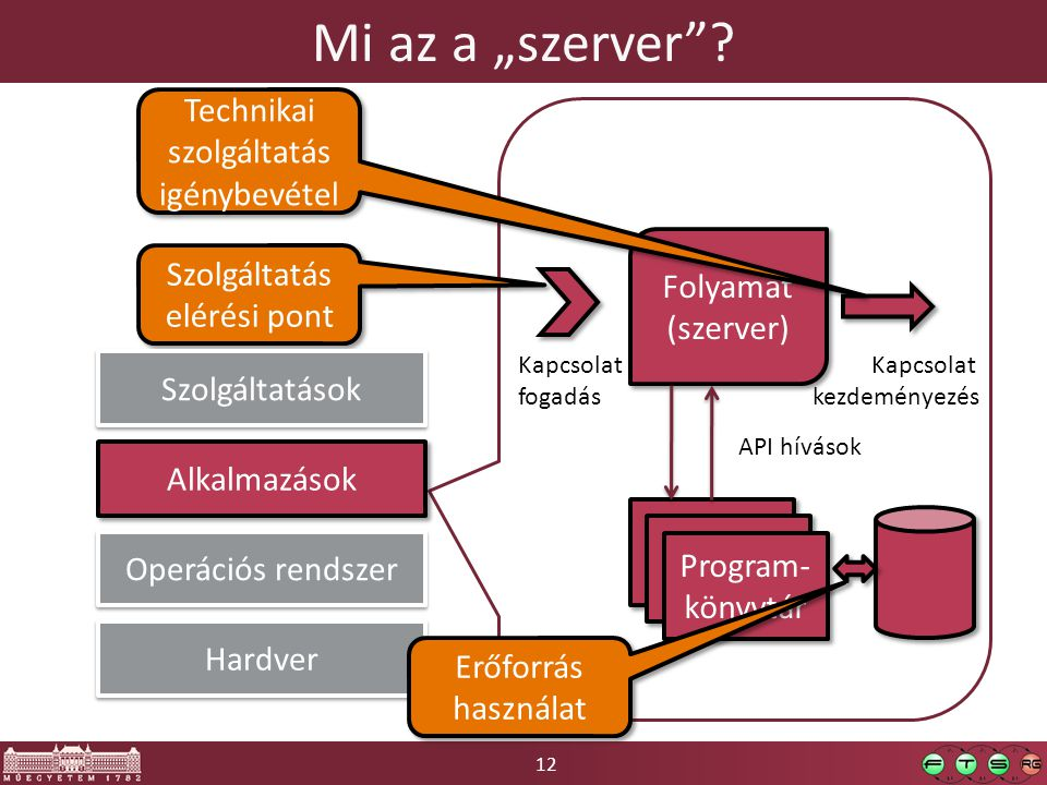 """Mi az a """"szerver Technikai szolgáltatás igénybevétel"""