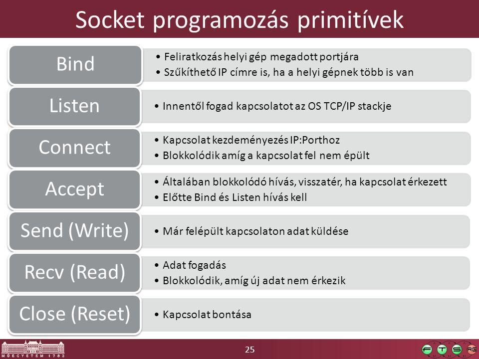 Socket programozás primitívek