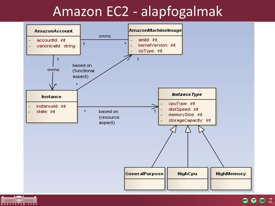 Amazon EC2 - alapfogalmak