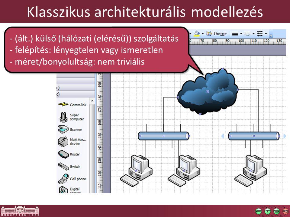 Klasszikus architekturális modellezés