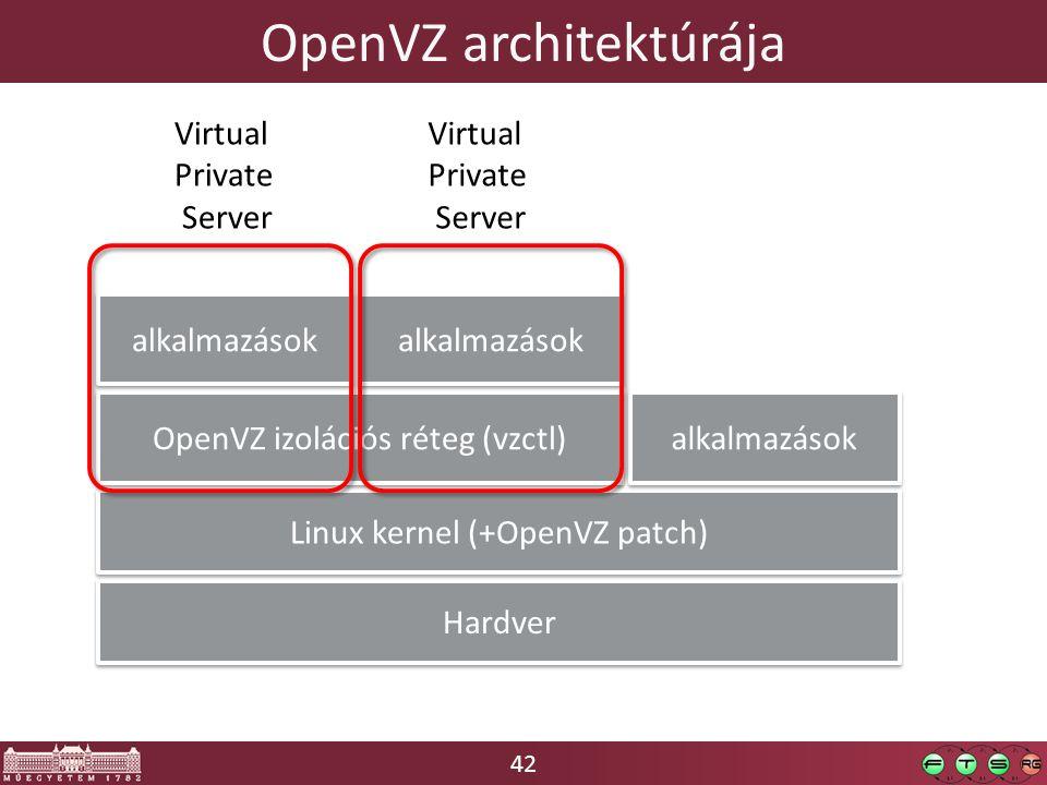 OpenVZ architektúrája