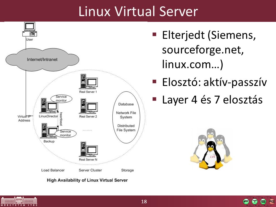 Linux Virtual Server Elterjedt (Siemens, sourceforge.net, linux.com…)