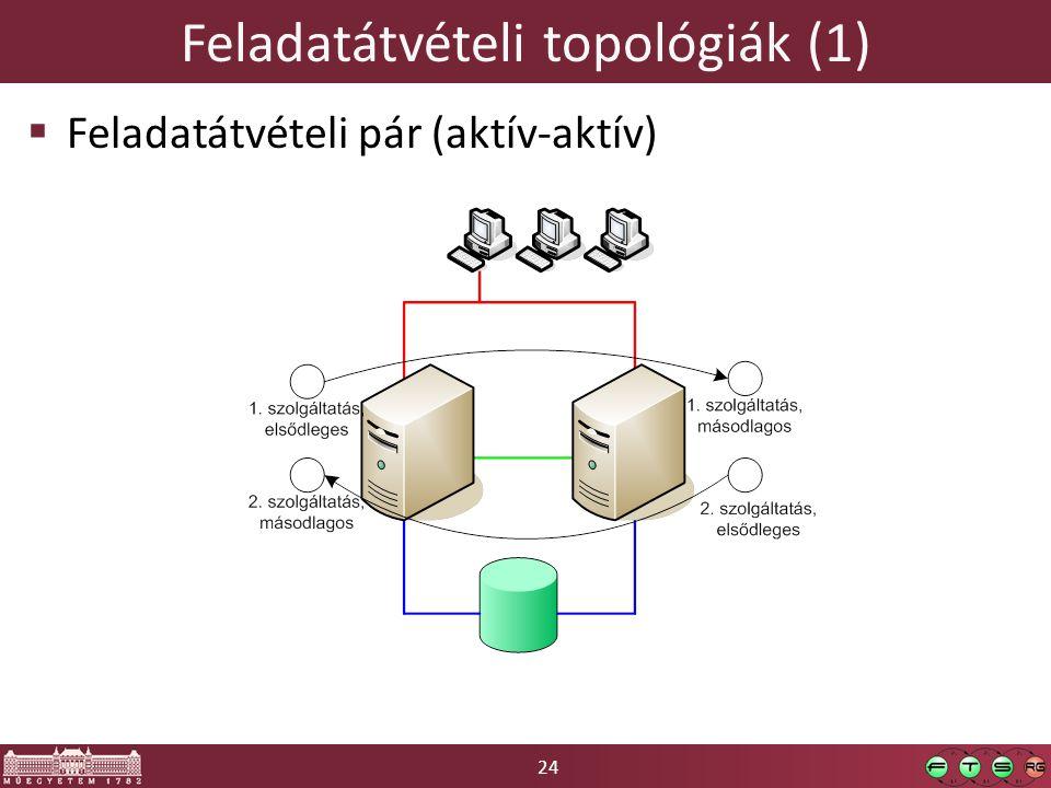 Feladatátvételi topológiák (1)