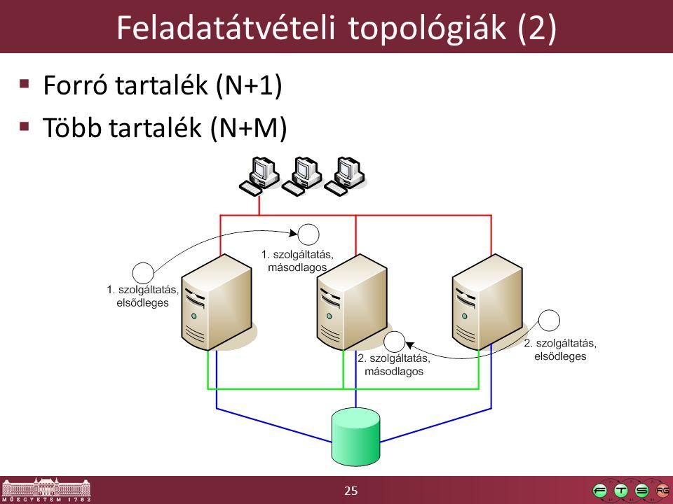 Feladatátvételi topológiák (2)