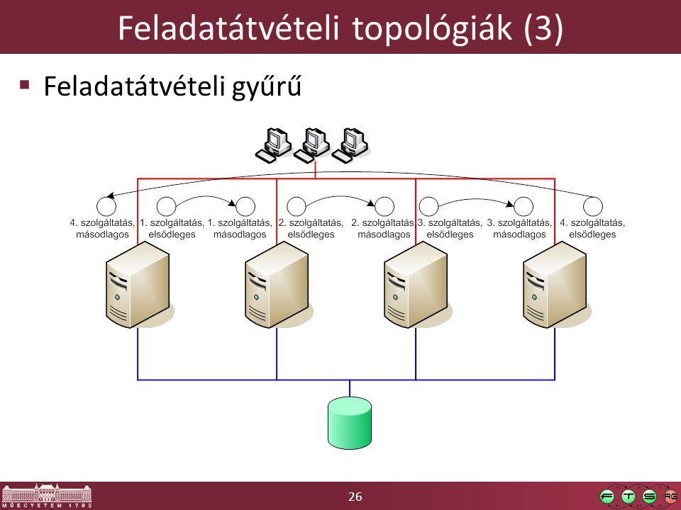 Feladatátvételi topológiák (3)