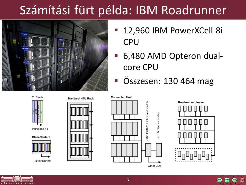 Számítási fürt példa: IBM Roadrunner