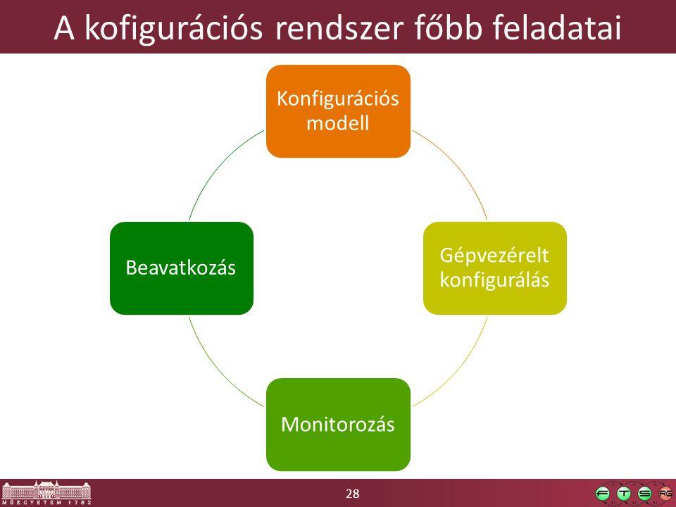 A kofigurációs rendszer főbb feladatai