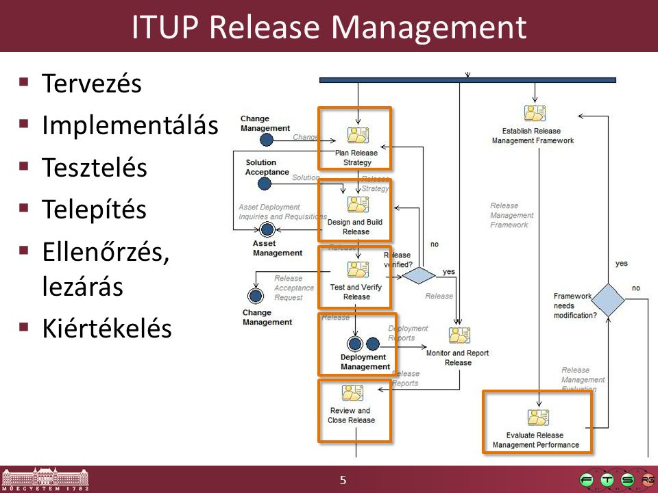 ITUP Release Management