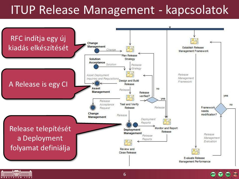 ITUP Release Management - kapcsolatok