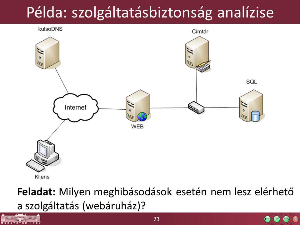 Példa: szolgáltatásbiztonság analízise