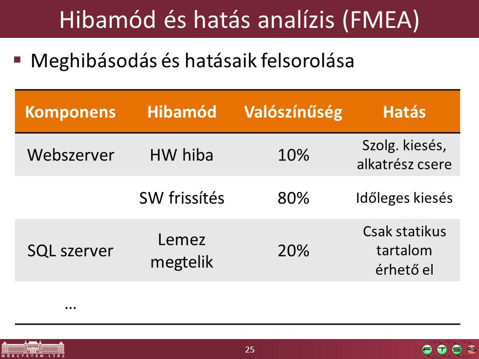 Hibamód és hatás analízis (FMEA)