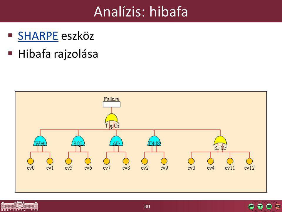 Analízis: hibafa SHARPE eszköz Hibafa rajzolása