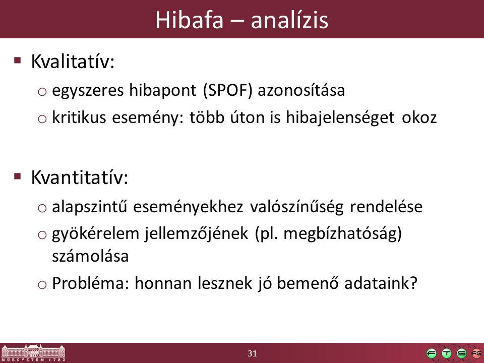 Hibafa – analízis Kvalitatív: Kvantitatív: