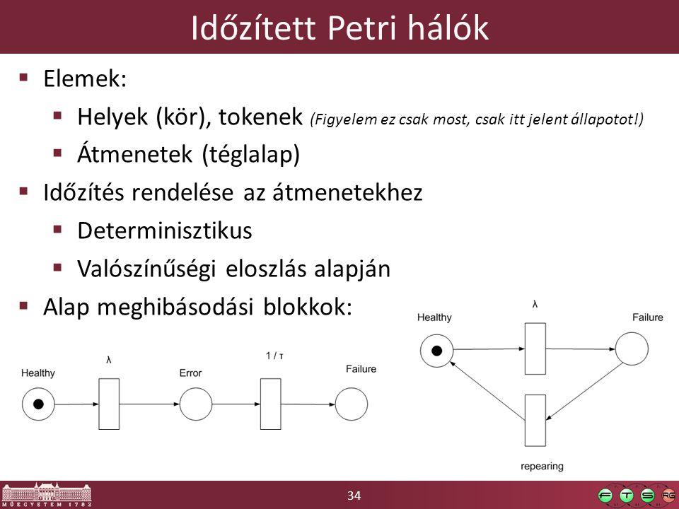 Időzített Petri hálók Elemek:
