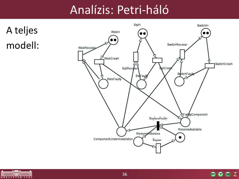 Analízis: Petri-háló A teljes modell: