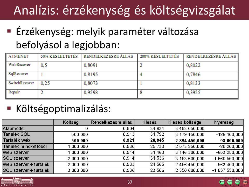 Analízis: érzékenység és költségvizsgálat