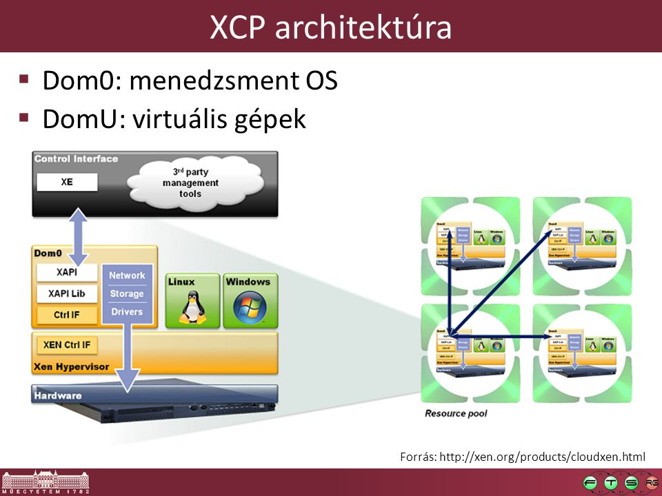 XCP architektúra Dom0: menedzsment OS DomU: virtuális gépek