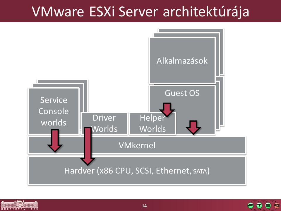VMware ESXi Server architektúrája