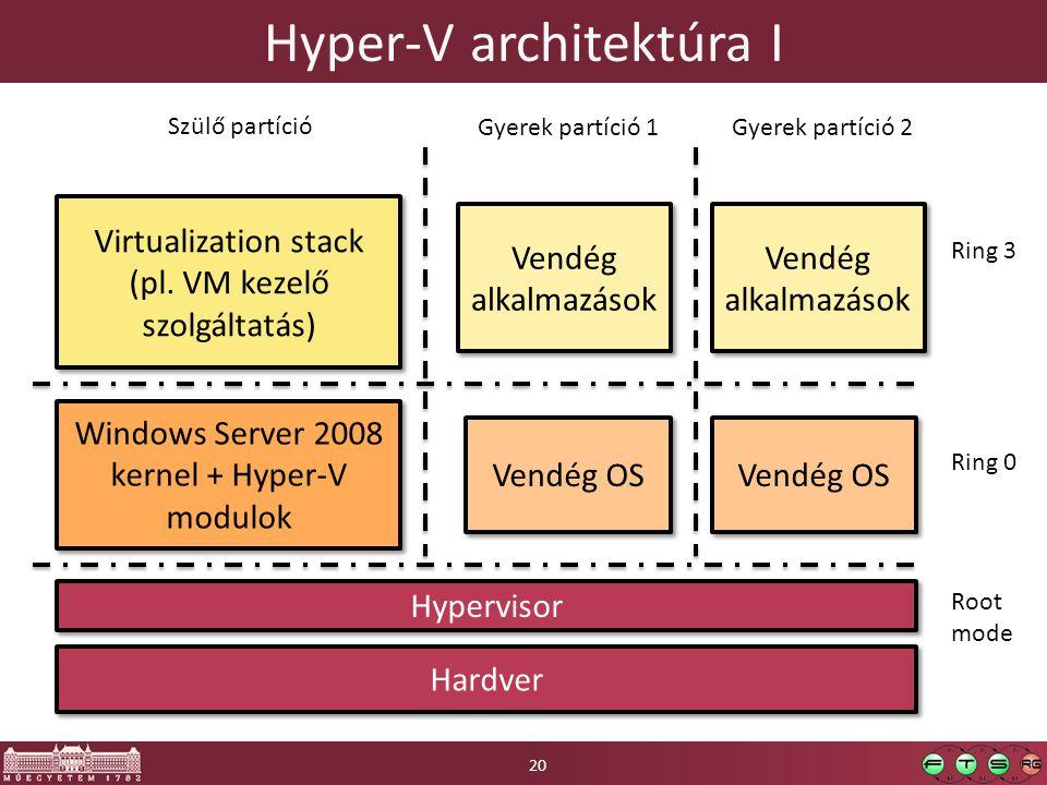 Hyper-V architektúra I
