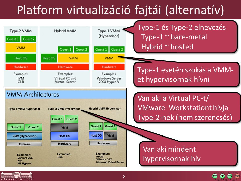 Platform virtualizáció fajtái (alternatív)