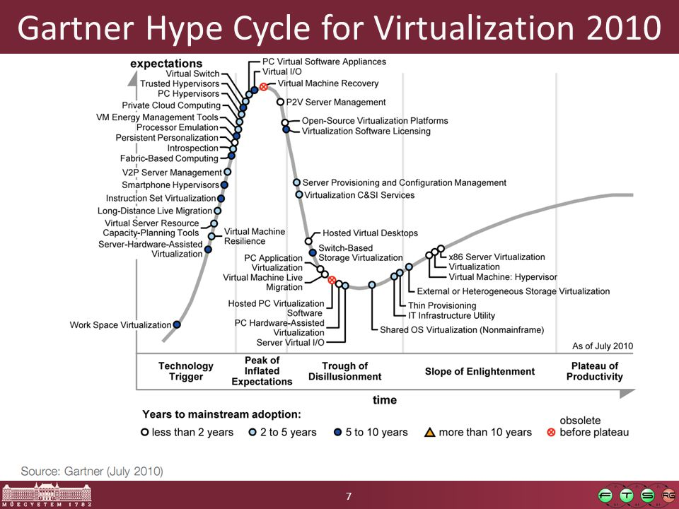 Gartner Hype Cycle for Virtualization 2010