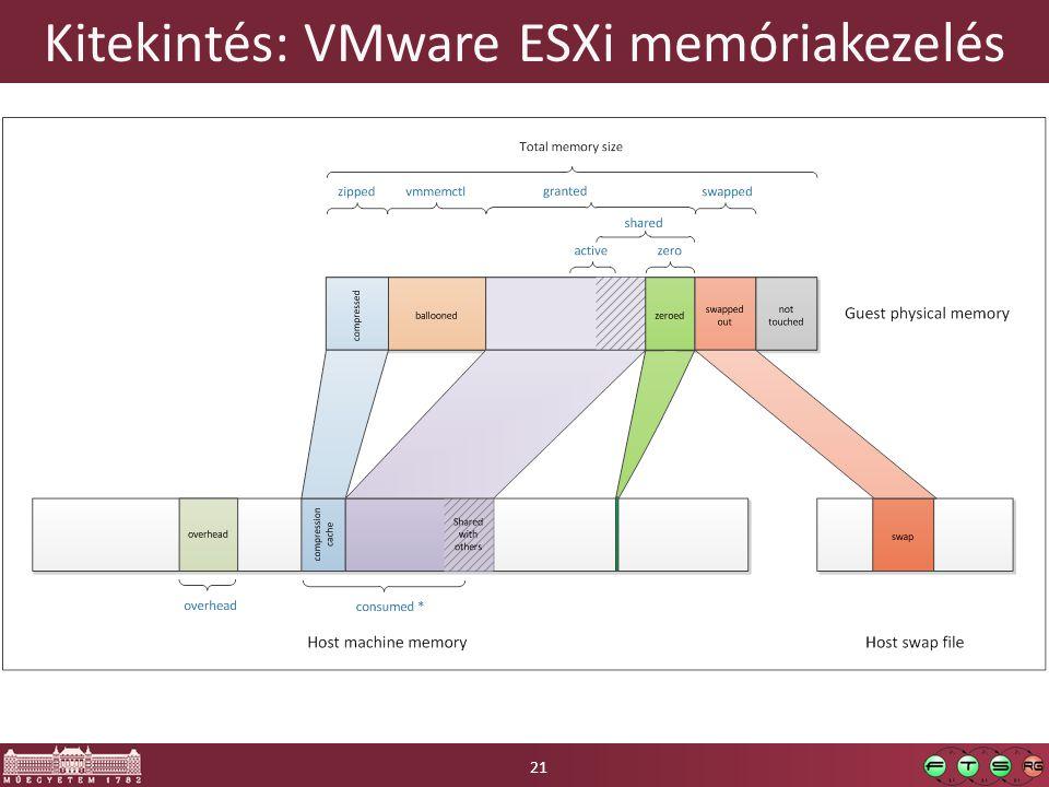 Kitekintés: VMware ESXi memóriakezelés